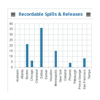 recordable spills releases