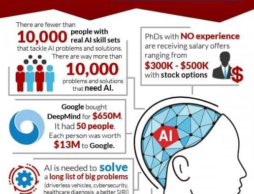 How Big is the Demand for AI Talent? [INFOGRAPHIC]