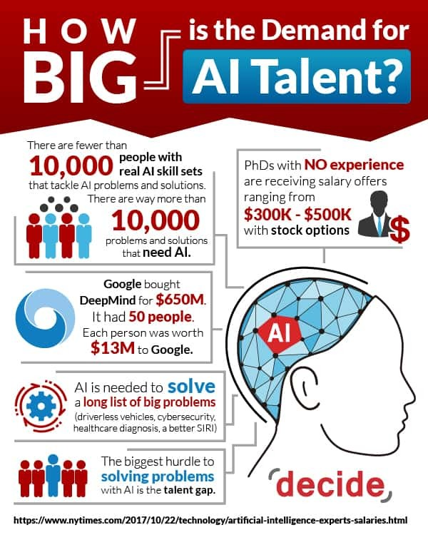 Demand AI talent