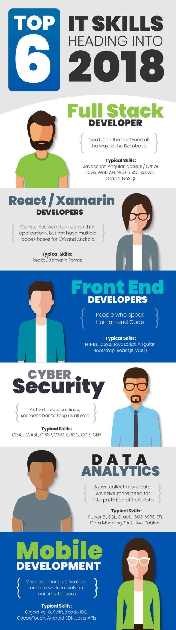 Top IT skills 2018