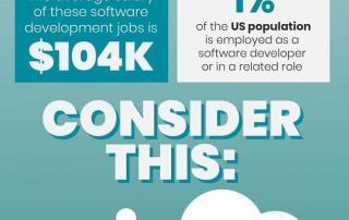 Infographic Good Time Software developer