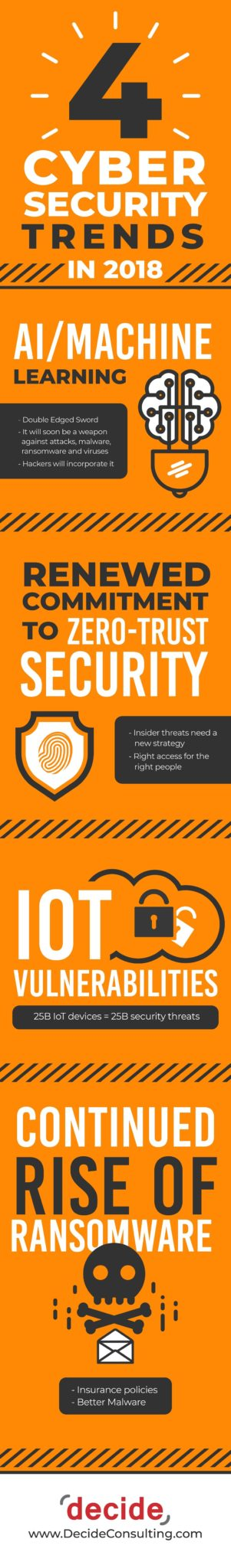 Infographic CyberSecurity Trends 2018
