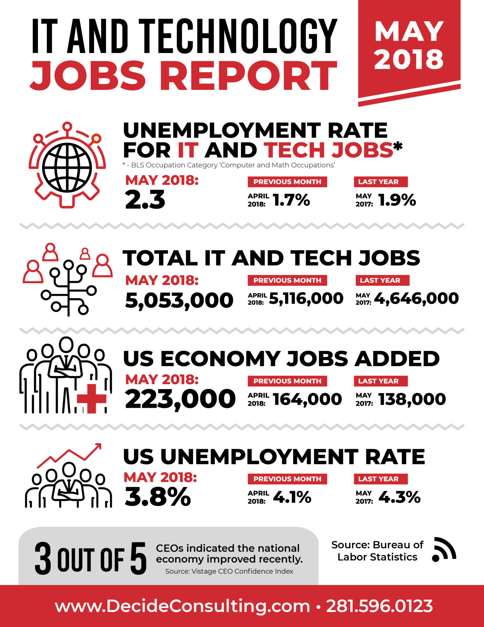 Decide Monthly Tech Jobs Report May 2018