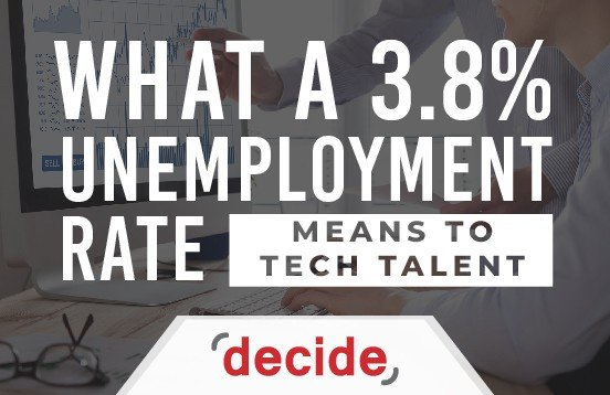 Unemployment_Rate_Tech_IT-Workers