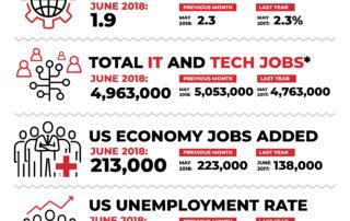 Decide Monthly Tech Jobs Report June 2018