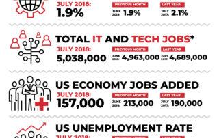 Decide Monthly Tech Jobs Report July 2018
