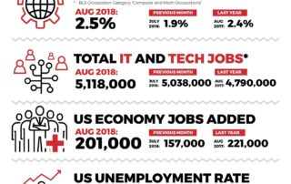 Decide Monthly Tech Jobs Report August 2018