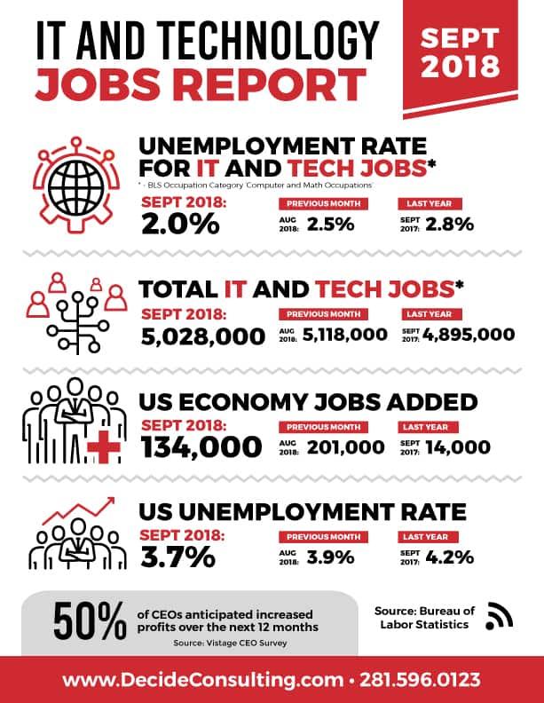 Decide Monthly Tech Jobs Report Sept 2018