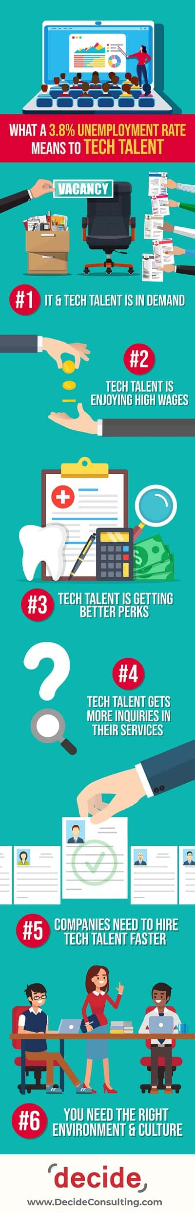Infographic Unemployment IT Technology