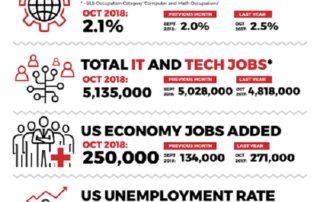 Decide Monthly Tech Jobs Report Oct 2018