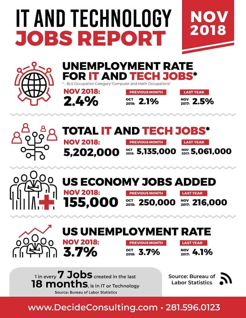 November 2018 Jobs Report