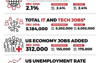 December 2018 Jobs Report