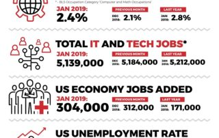 January 2019 Jobs Report