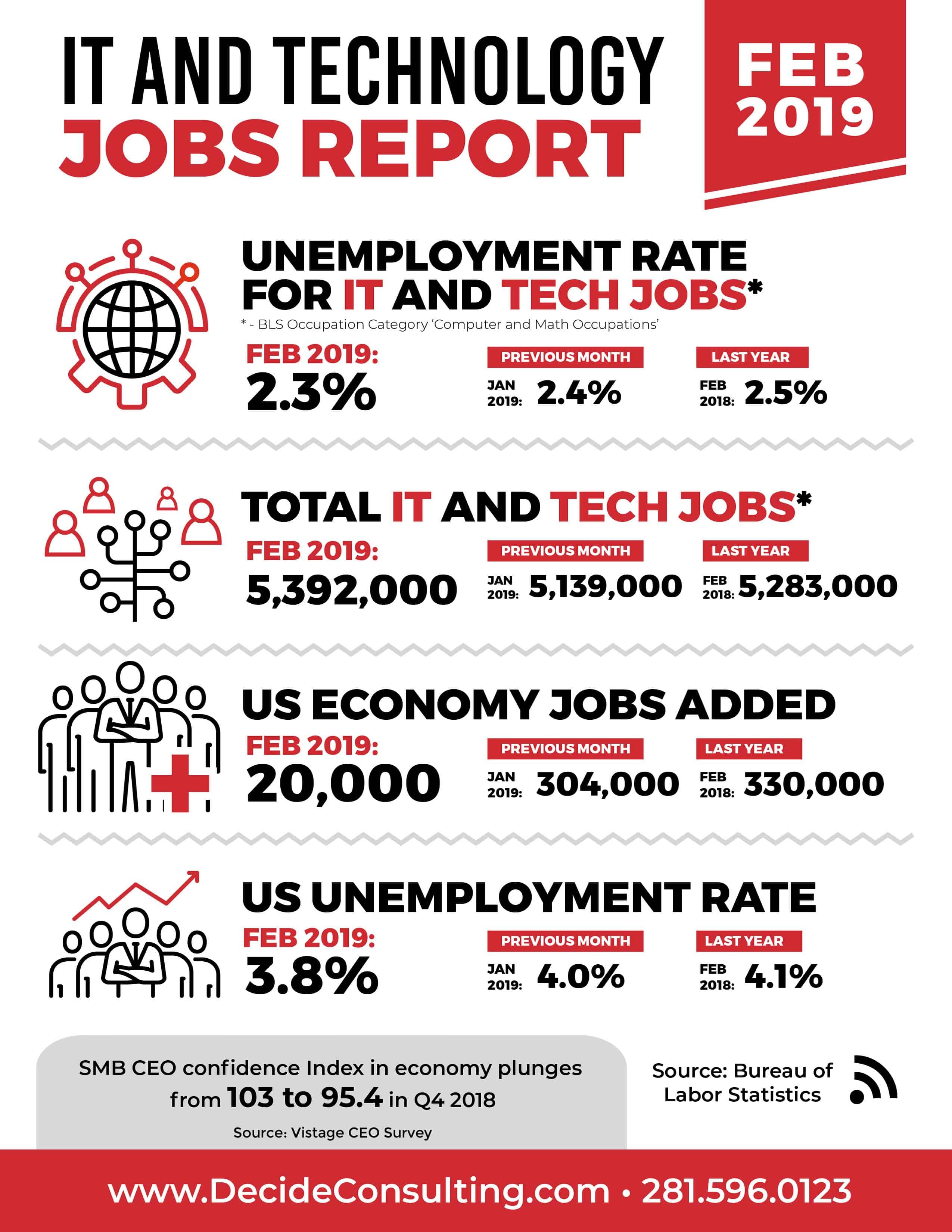 February 2019 Jobs Report