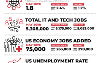 May 2019 IT Jobs Report