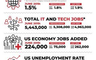 Decide_Monthly_Tech_Jobs_Report_June_2019