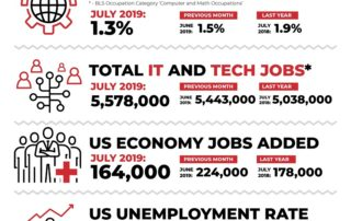 Decide_Monthly_Tech_Jobs_Report_July_2019