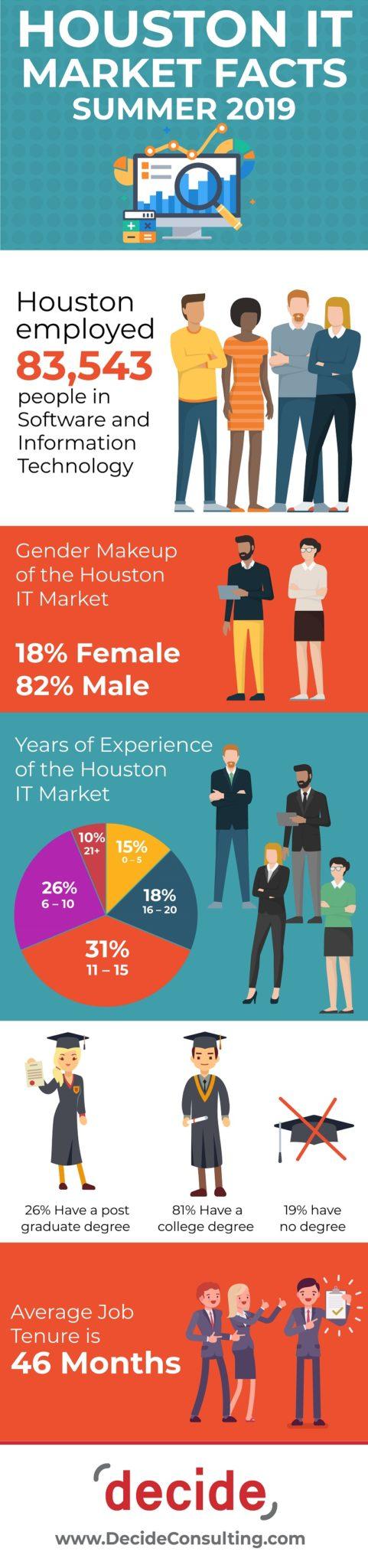 infographic Houston IT market Facts