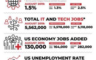 Decide_Monthly_Tech_Jobs_Report_August_2019