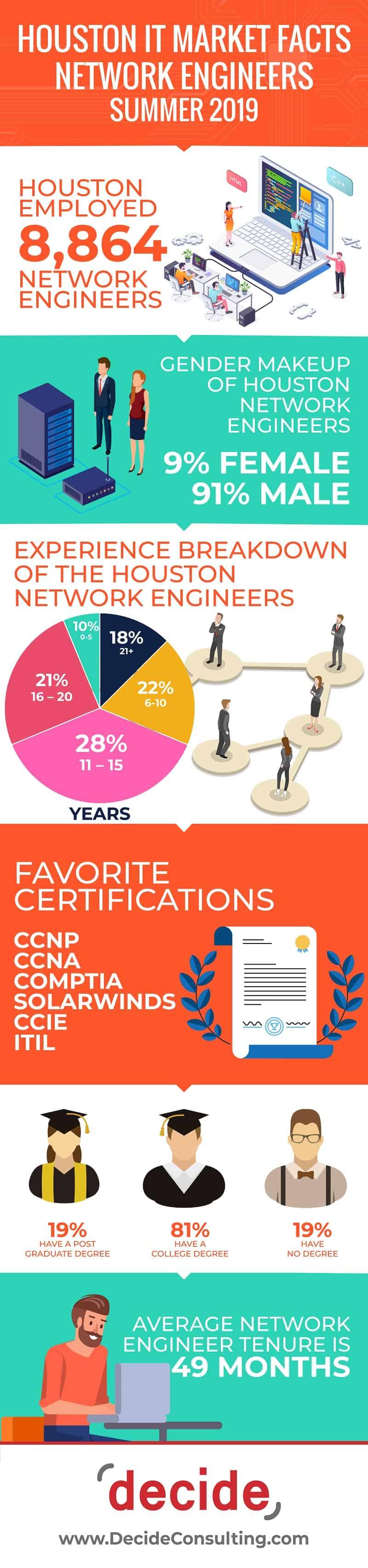 Infographic Houston IT Market Network Engineers