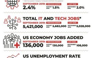 Decide Monthly Tech Jobs Report September 2019