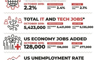 Decide Monthly Tech Jobs Report October 2019