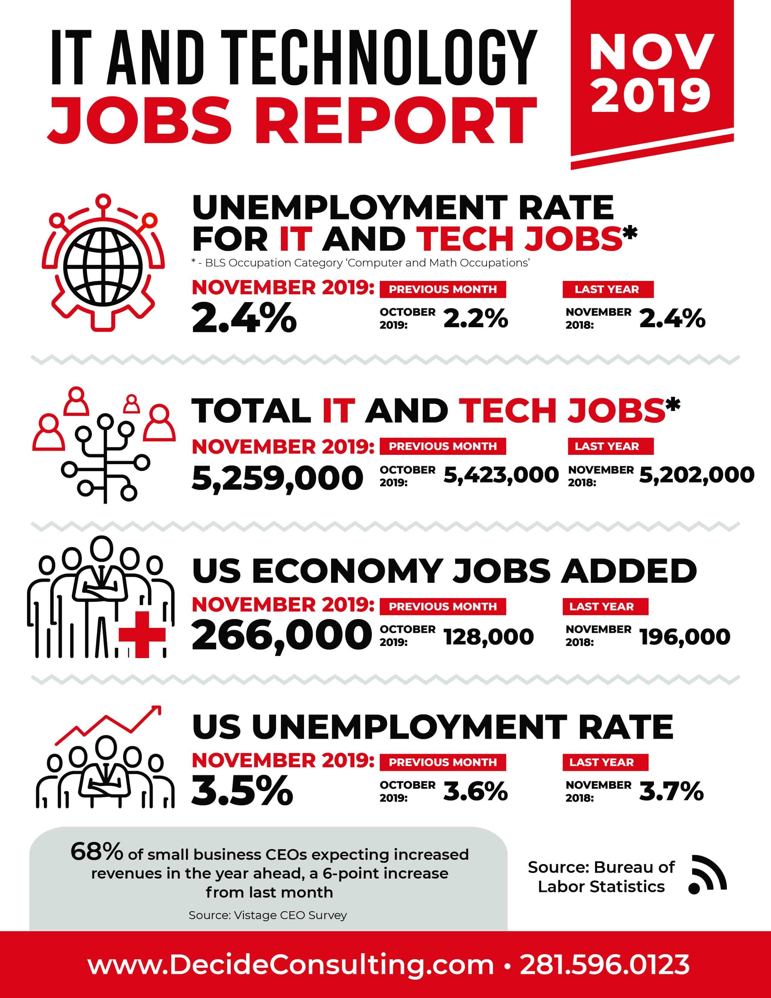 Decide Monthly Tech Jobs Report November 2019