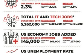 Decide Monthly Tech Jobs Report December 2019