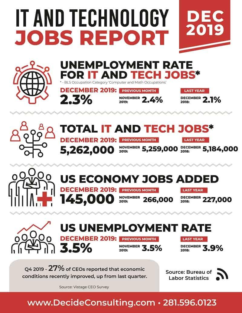 Decide Monthly Tech Jobs Report December 2019