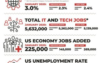 Decide Monthly Tech Jobs Report January 2020