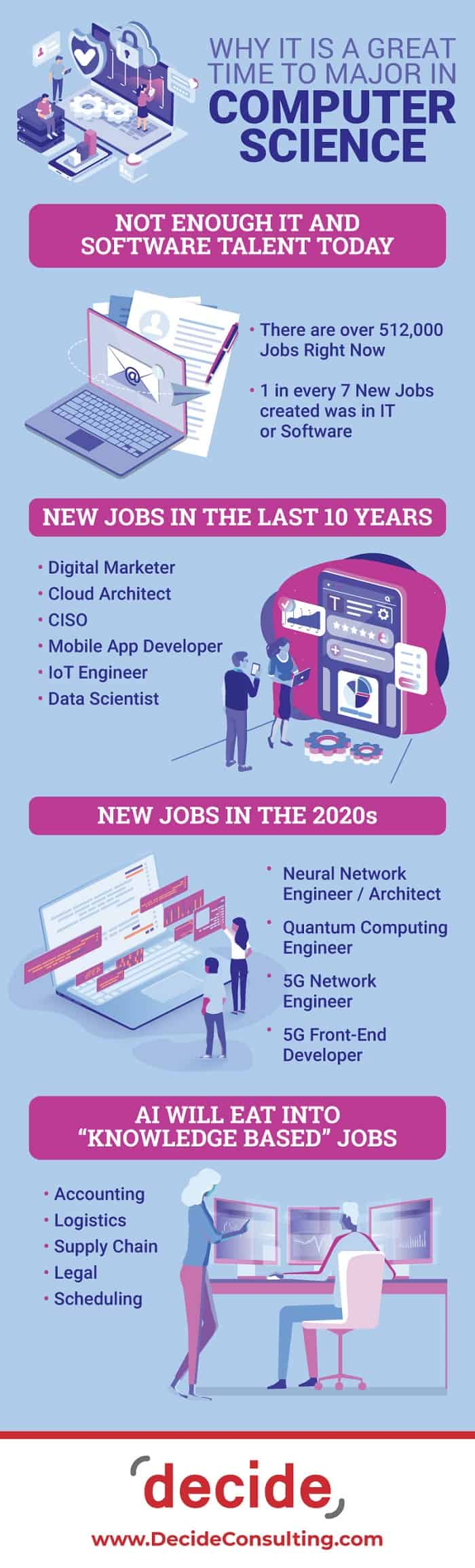 Infographic Why it is a Great Time to Major in Computer Science