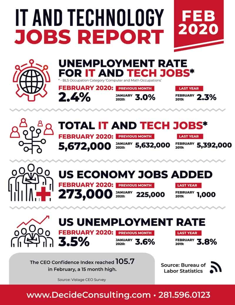 Decide Monthly Tech Jobs Report February 2020