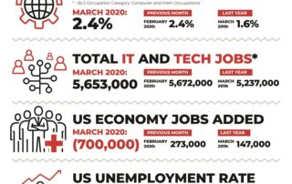 Decide Monthly Tech Jobs Report March 2020