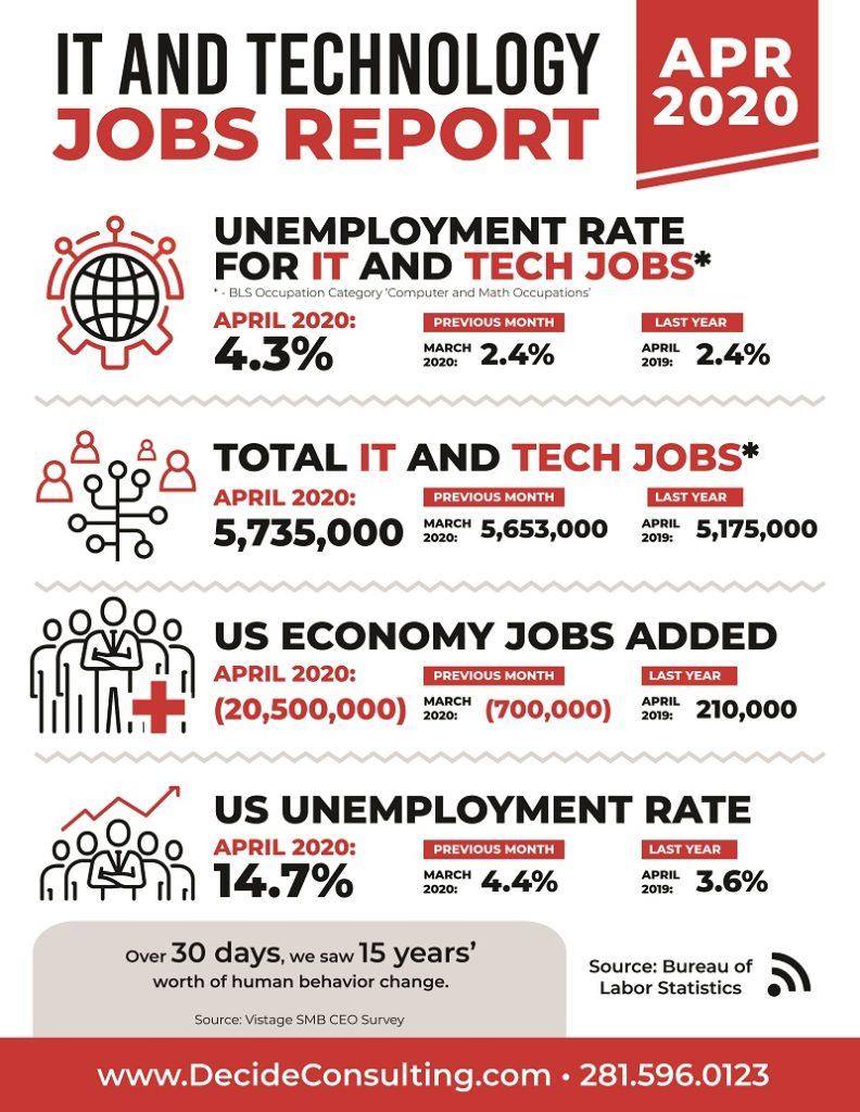 Decide Monthly Tech Jobs Report April 2020