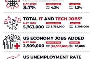 Decide Monthly Tech Jobs Report May 2020