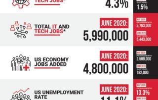 Decide Monthly Tech Jobs Report June 2020