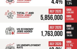 Decide Monthly Tech Jobs Report July 2020