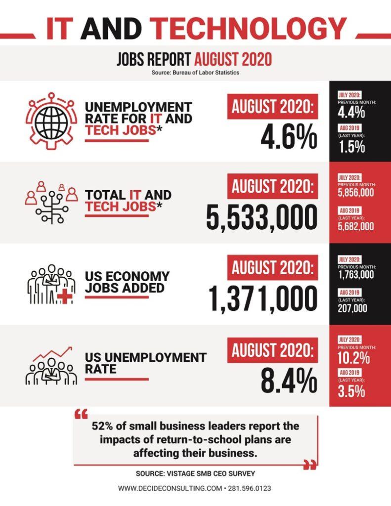 Decide_Monthly_Tech_Jobs_Report_Aug_2020