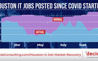 Decide_IT_Jobs_Houston_Since_Covid