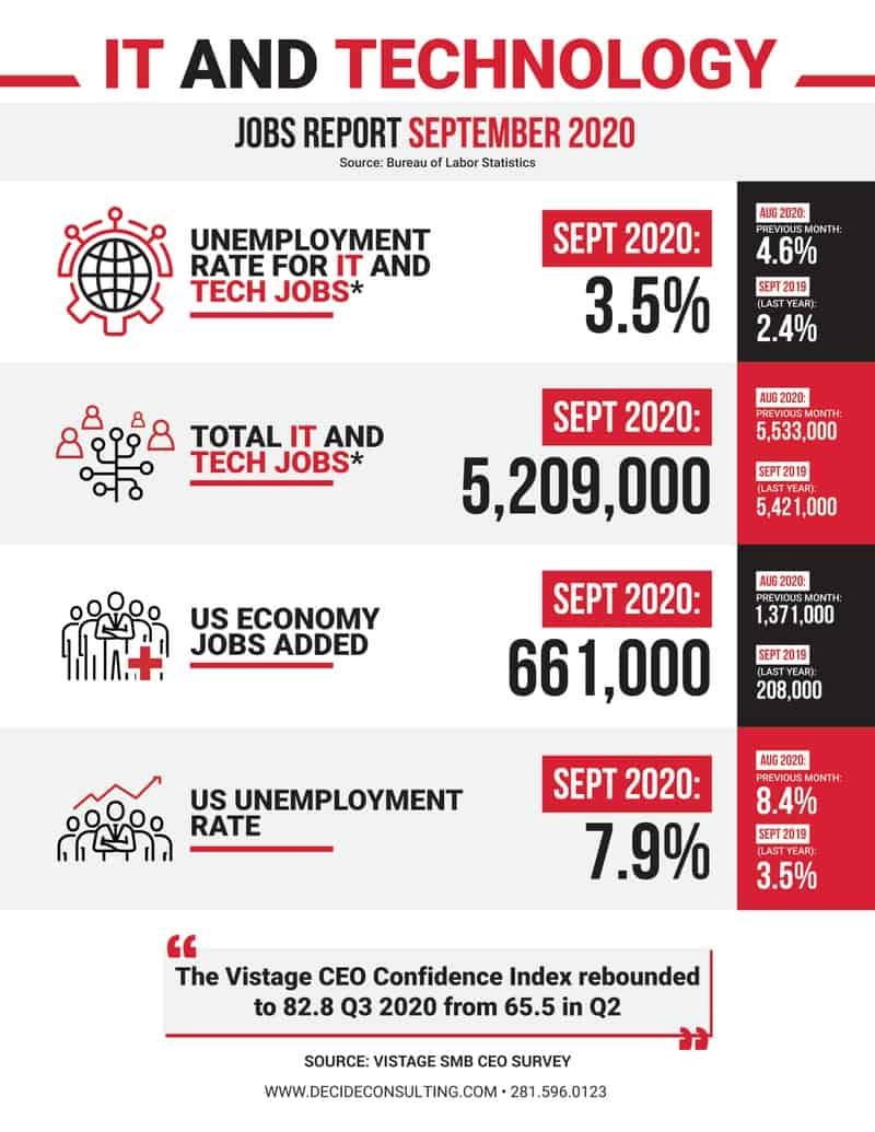 Decide Monthly Tech Jobs Report sept 2020