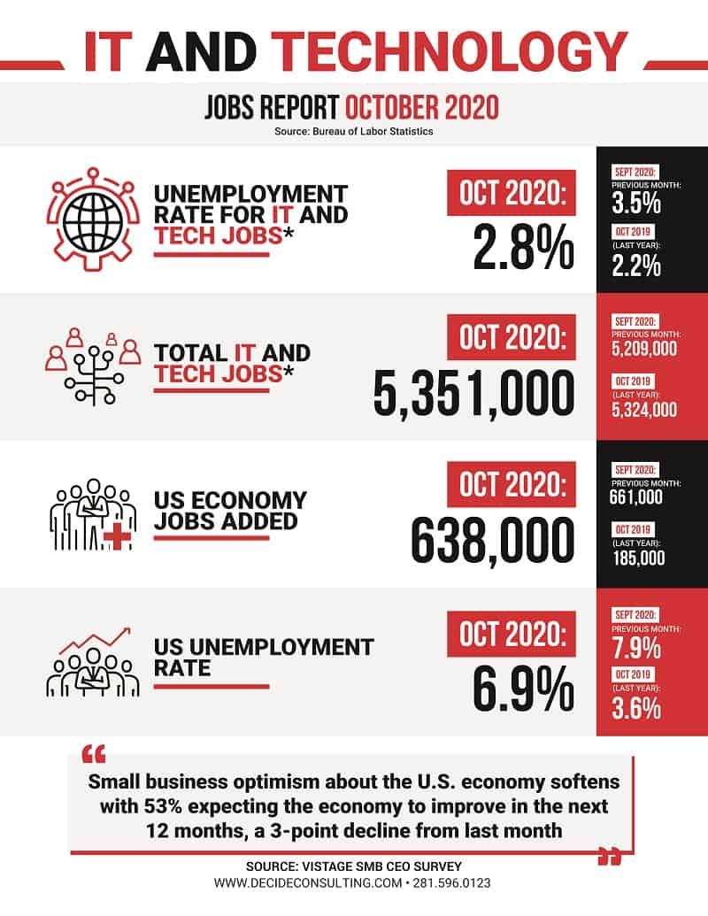 Decide Monthly Tech Jobs Report Oct 2020