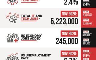 Decide Monthly Tech Jobs Report Nov 2020