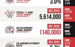 Decide Monthly Tech Jobs Report Dec 2020