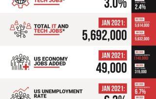Decide Monthly Tech Jobs Report Jan 2021