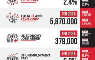 Decide Monthly Tech Jobs Report Feb 2021