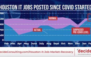 IT Jobs Houston COVID Feb 2021