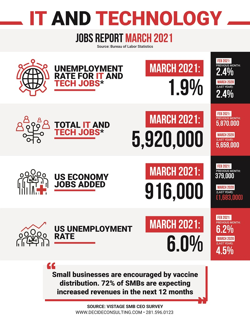 Decide Monthly Tech Jobs Report Mar2021
