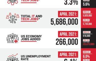 Decide Monthly Tech Jobs Report Apr 2021