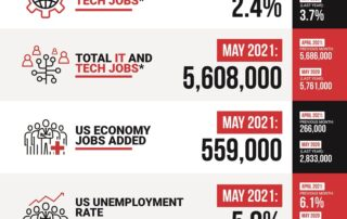 Decide Monthly Tech Jobs Report May 2021