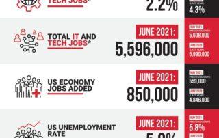 Decide Monthly Tech Jobs Report June 2021
